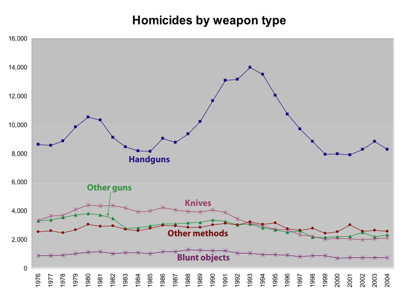 an analysis of the rate of firearm related death in the united states Analysis includes homicides involving an intimate partner and a firearm, and compares the crude death rates for black women (063 per 100,000) versus white women (034 per 100,000) (all ages included hispanic and non-hispanic women included.