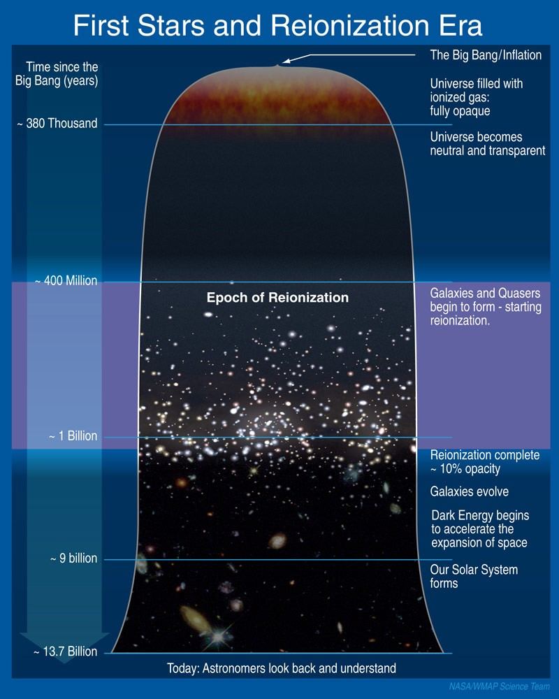 The Universe's Dark Ages May Hold The Secrets To Dark ...