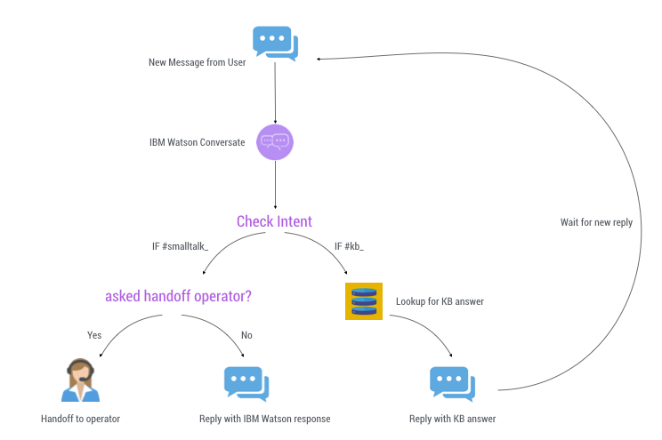 Anatomy Of Customer Support Automation With Ibm Watson