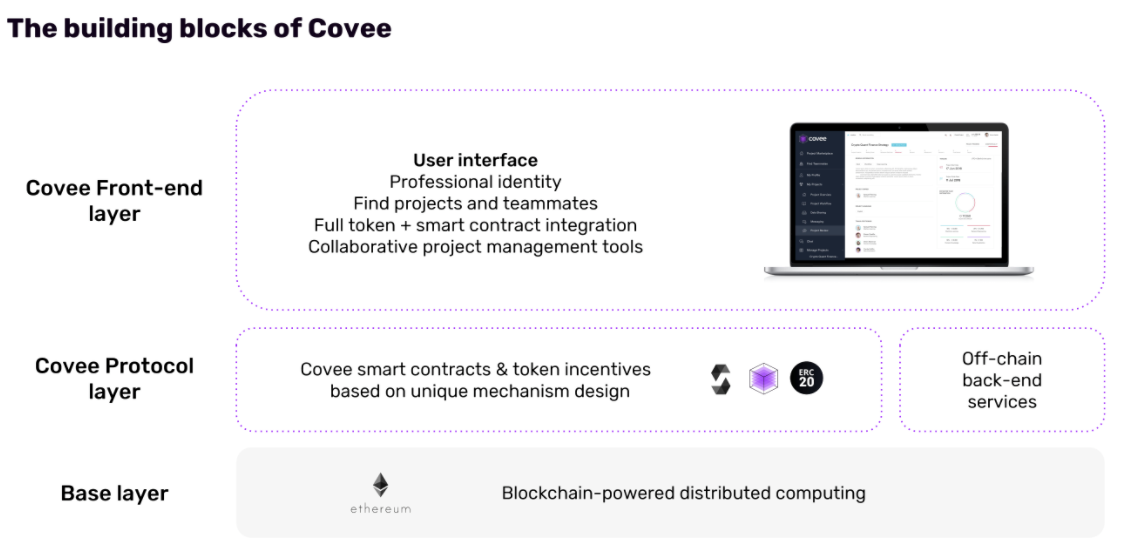 Our Investment In Covee LocalGlobe Notes Medium