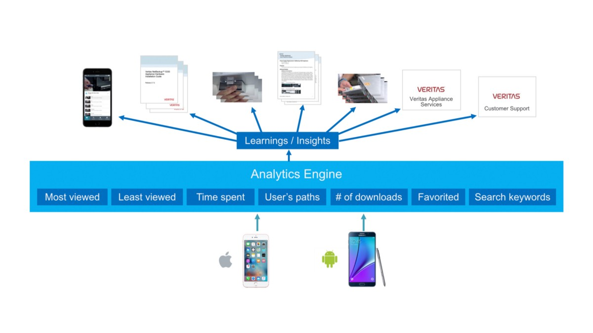 Mobile Composer's analytics engine explained in a diagram.