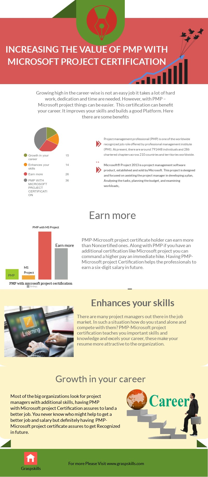 Infographic Increasing The Value Of Pmp With Microsoft Project
