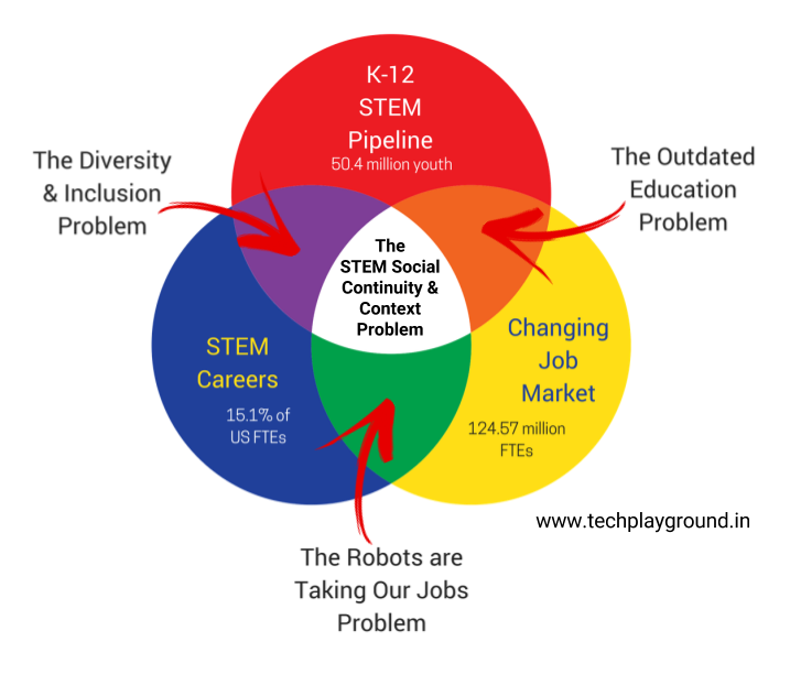 Stem Education Impacting The Achievement Gap And Economy: How The Tech Playground Was Born