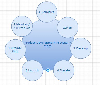 new product process steps