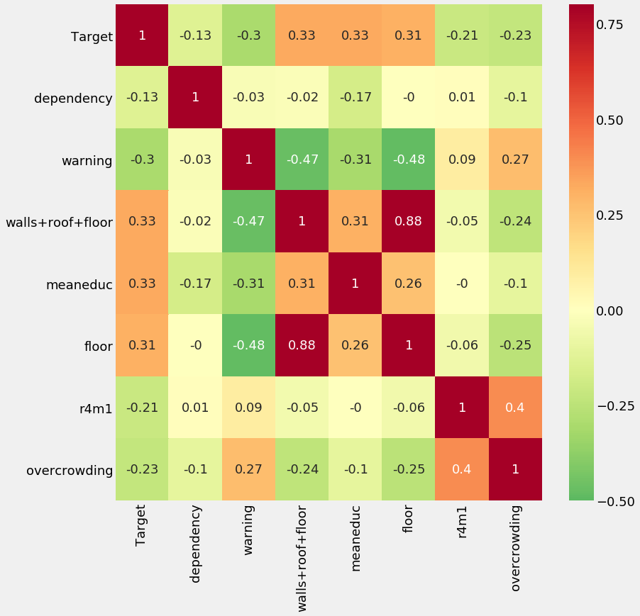 A Data Science for Good Machine Learning Project Walk