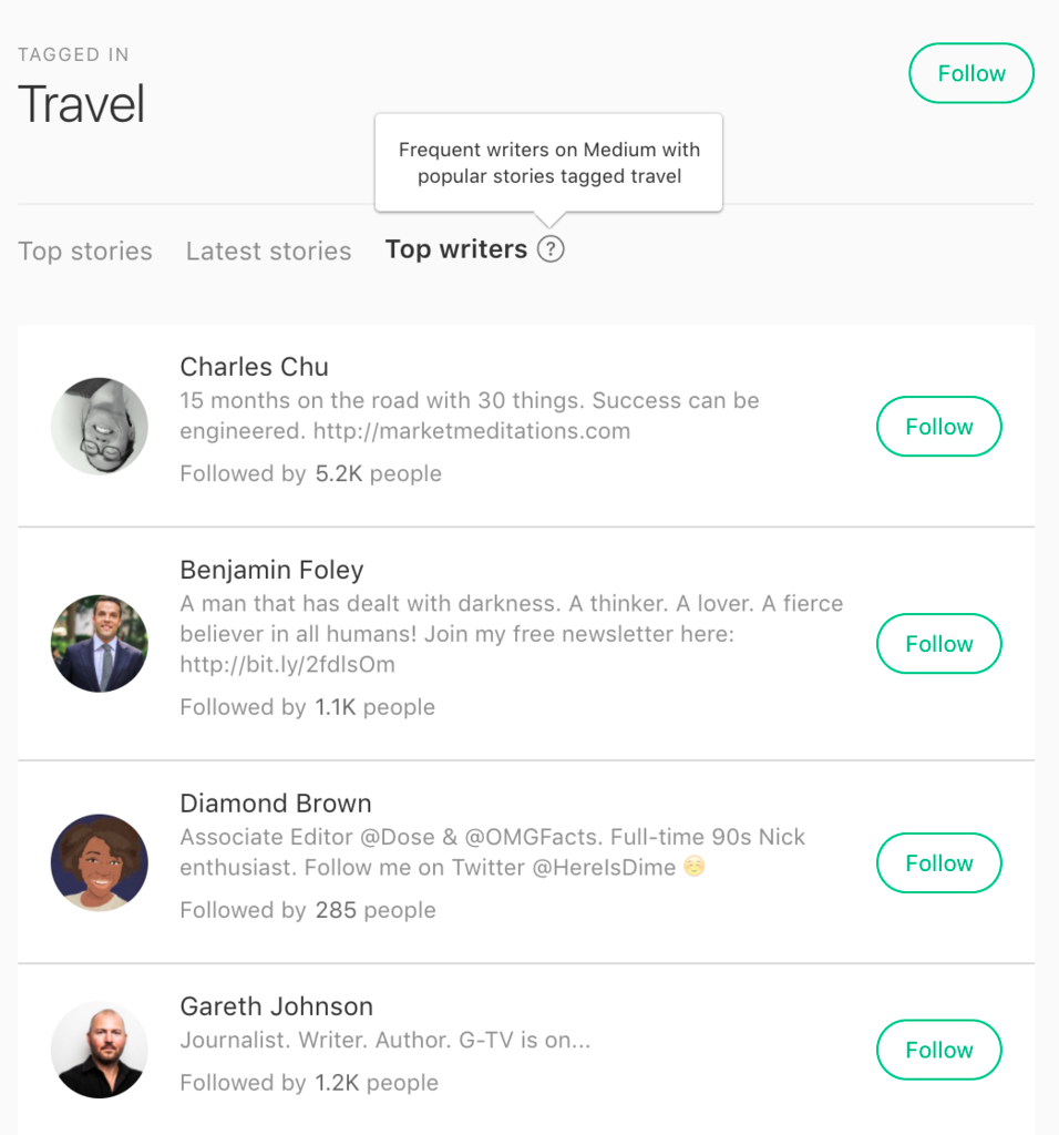 introducing top writers in tags min read tag pages now list the top writers on that topic