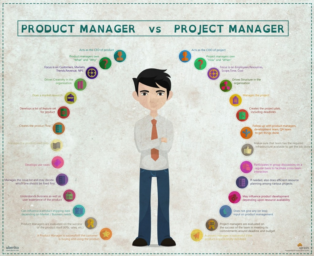 Project Management: What's The Difference Between A Product And A Project?
