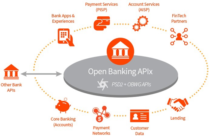 Open Banking What Changed On January 13 Enrique Dans