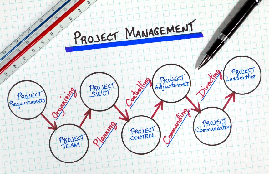 Project Management: Project Managers : Roles & Responsibilities