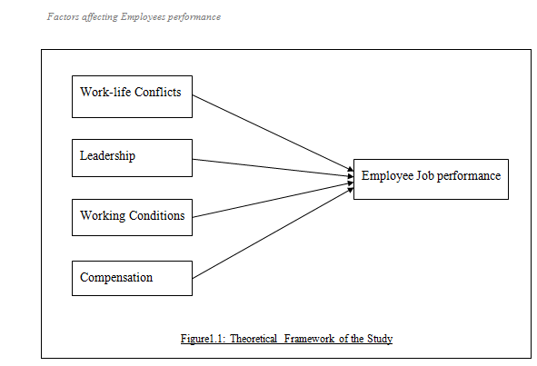 factors that contribute in retaining employees Employee development will help managers effectively manage, motivate and empower employees resulting in higher rates of employee retention by using employee assessments, managers are better able to take stock of an employee's interests and aptitudes and help them apply these talents where most appropriate.