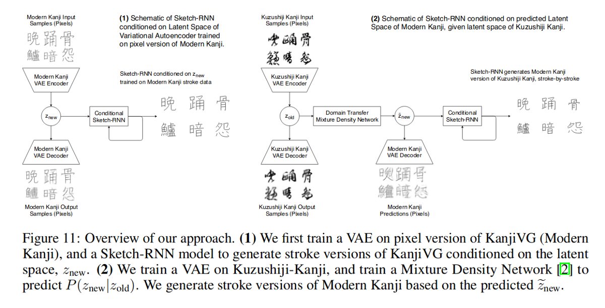 Deep Learning for Classical Japanese Literature | Preparing