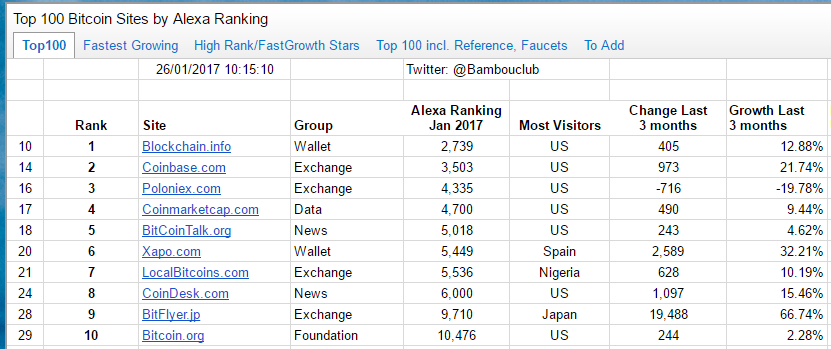 A Survey Of The Top 100 Bitcoin Sites By Alexa Rankings Internet Traffic Part 1