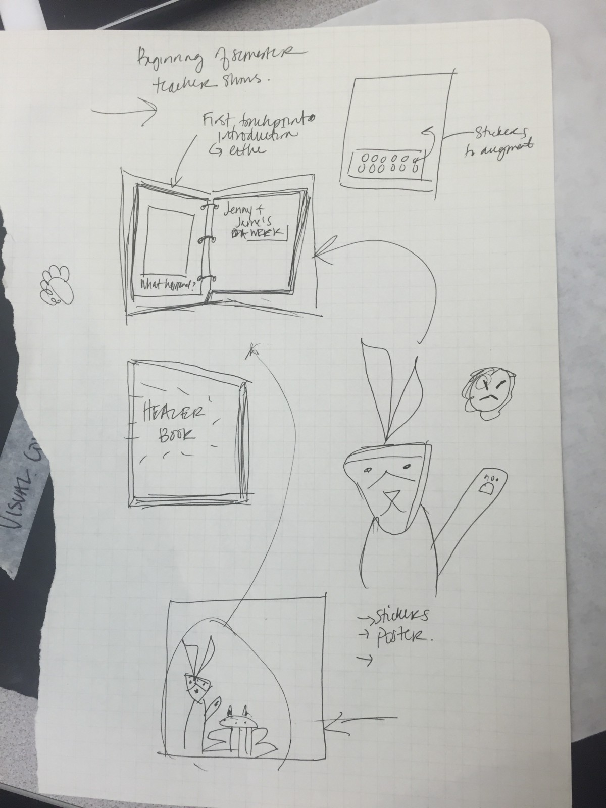 Project breathe a service blueprint and scenario validation a shared book touchpoint malvernweather Gallery