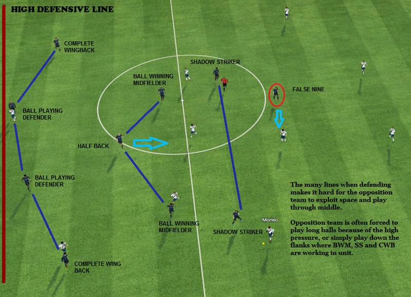 How Long Is A Football Pitch >> The High Defensive Line : Football Tactics – Nomadic Nerd ...