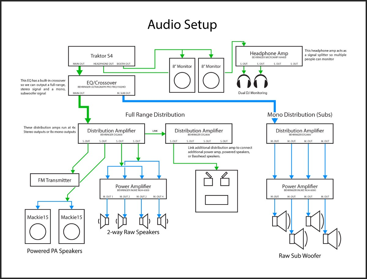 Bots Booze And Bass Adrian Ortiz Medium Behringer Crossover Wiring Diagram Our Solution Was To Design Own Passive Speakers Purchase Professional Sound Gear Model This Consisted Of Power Amps Crossovers