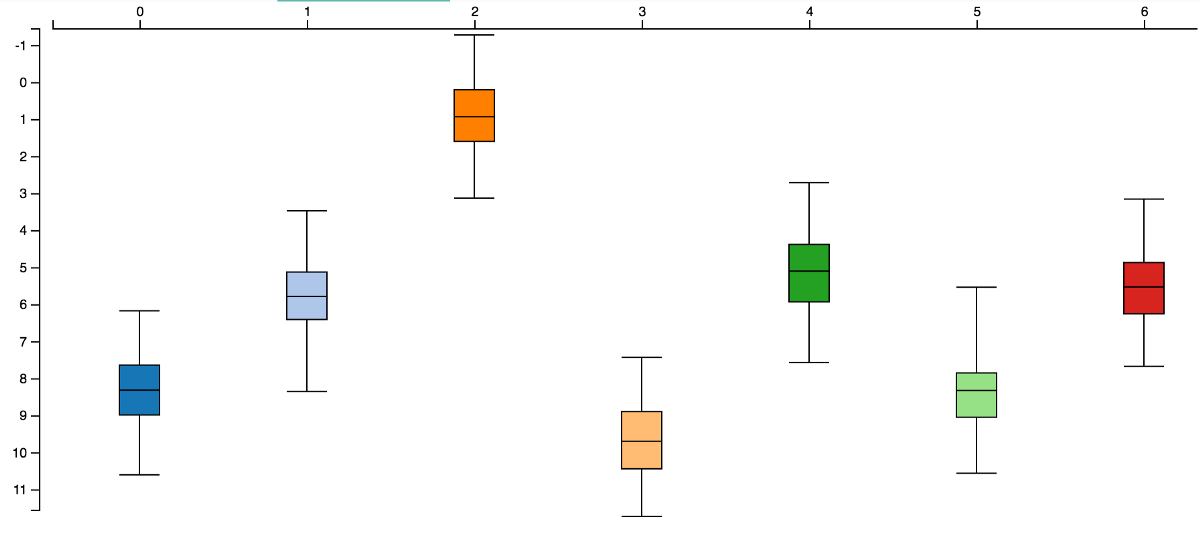 A simple box plot in d3js v40 data syndrome ccuart Choice Image