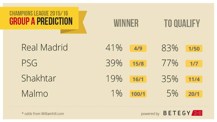 Methodology to calculate the Champions League predictions