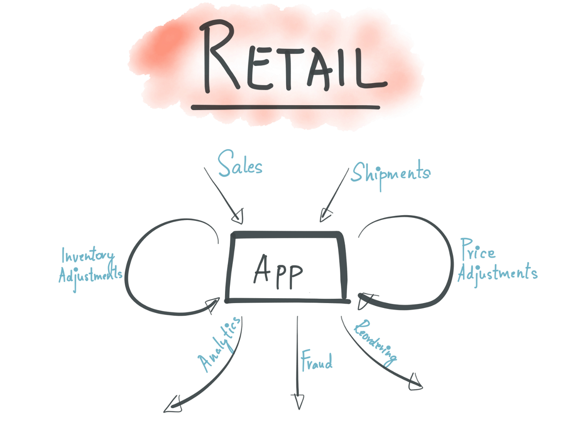 Sample retail application architecture