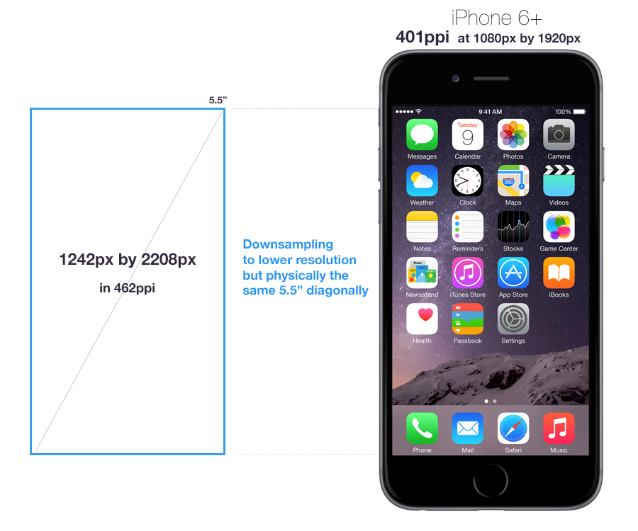 iphone screen sizes the curious of iphone 6 1080p display we are 12293