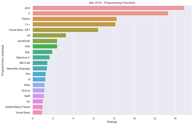 c13fd3c3f Visualize Programming Language Popularity using tiobeindexpy