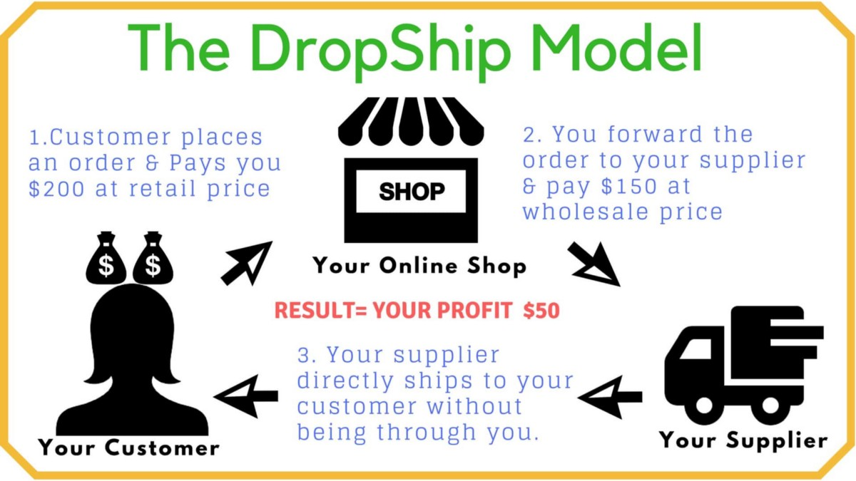 Things to Consider - Prosper Affiliate Marketing
