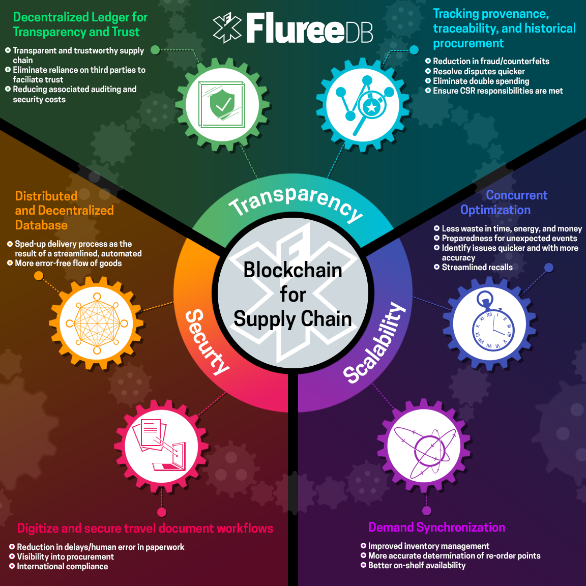Technology Management Image: Blockchain: Supply Chain Entry Points