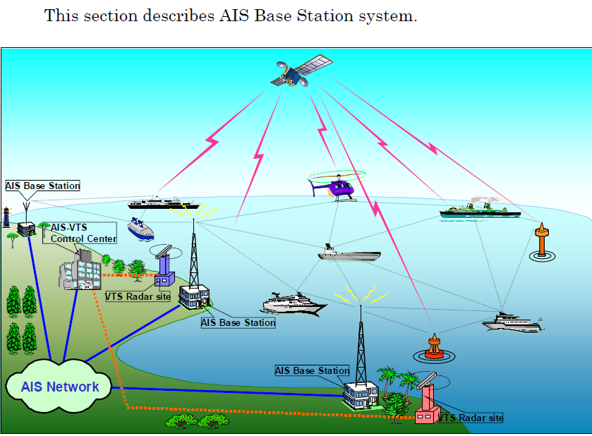 Automatic Identification System (AIS) Is A Tracking System Used On Ships  And By Vessel Traffic Services (VTS) For Identifying And Tracking Vessels  By ...