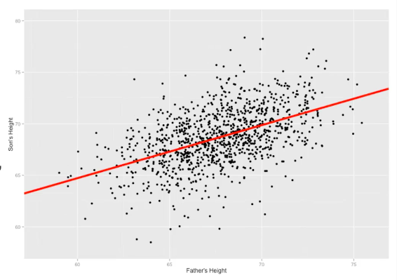 Linear Regression Using Python Towards Data Science