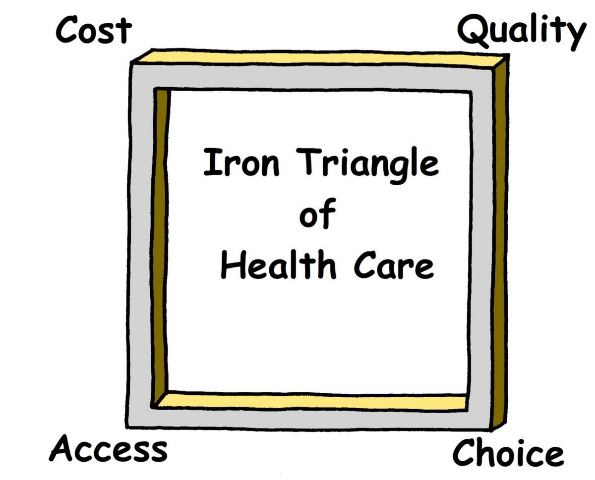 What is the Iron Triangle of Health Care? - MORE Health ...