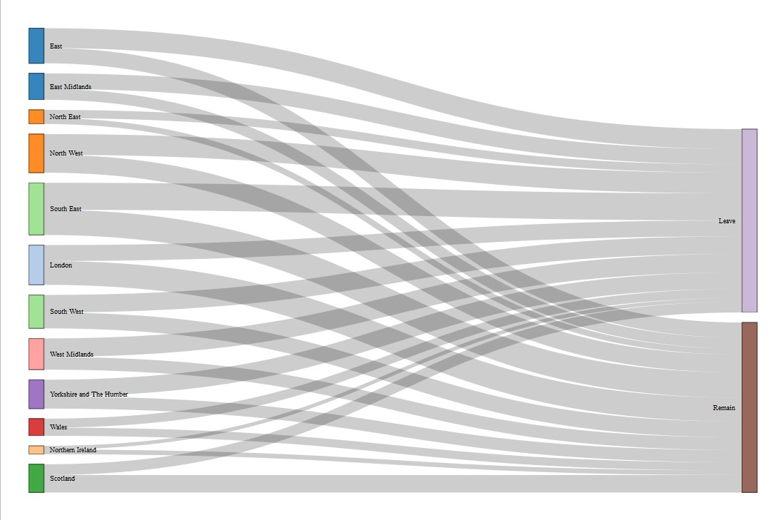 Sankey Diagram R Archive Of Automotive Wiring 10 Kw Williams Wall Furnace Using Networkd3 In To Create Simple And Clear Diagrams Rh Towardsdatascience Com Ggplot Shiny