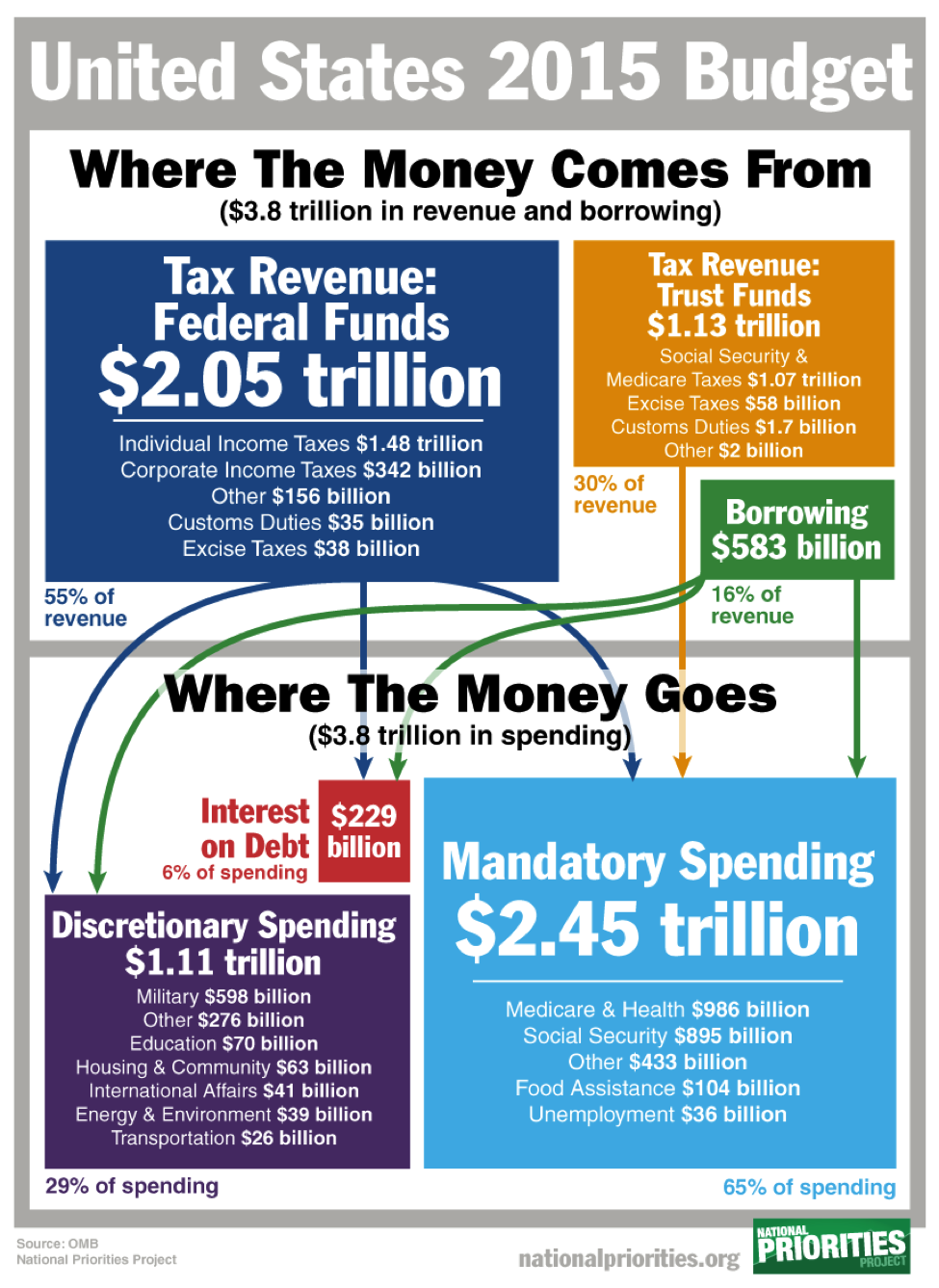 If i live in georgia how much of my paycheck goes to lazy people heres the breakdown of federal spending nvjuhfo Images