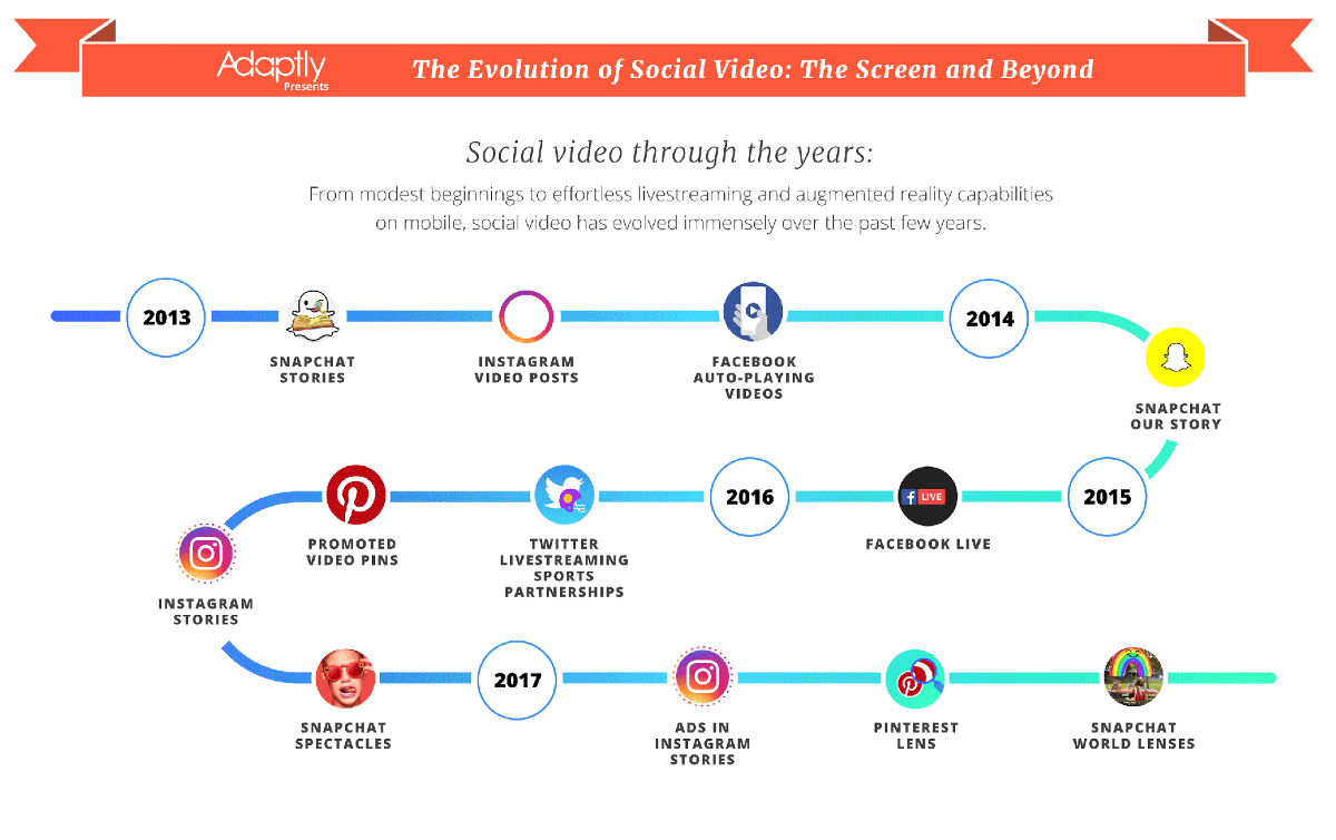 The Take Over of The Video Landscape — Snapchat Reaches More 18–34