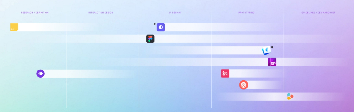 7+2 tools that boost product design in different phases