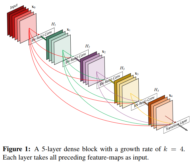 Randomly wired neural networks and state-of-the-art accuracy? Yes it works.