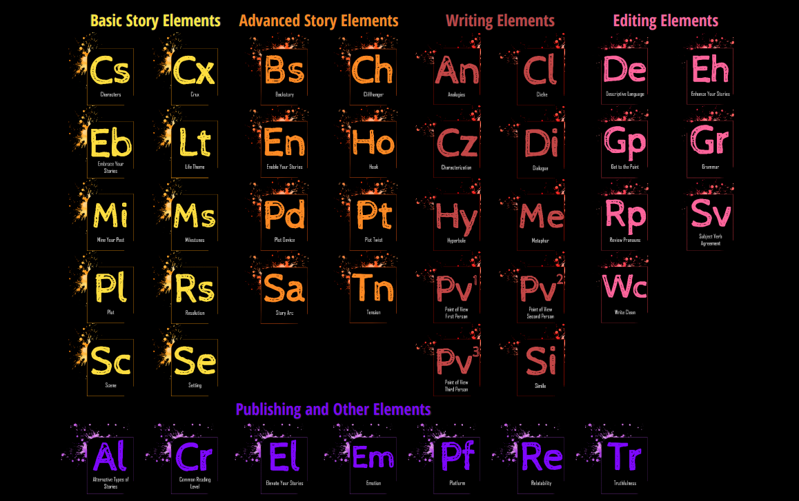 Periodic Table Of Life Storytelling The Writing Cooperative