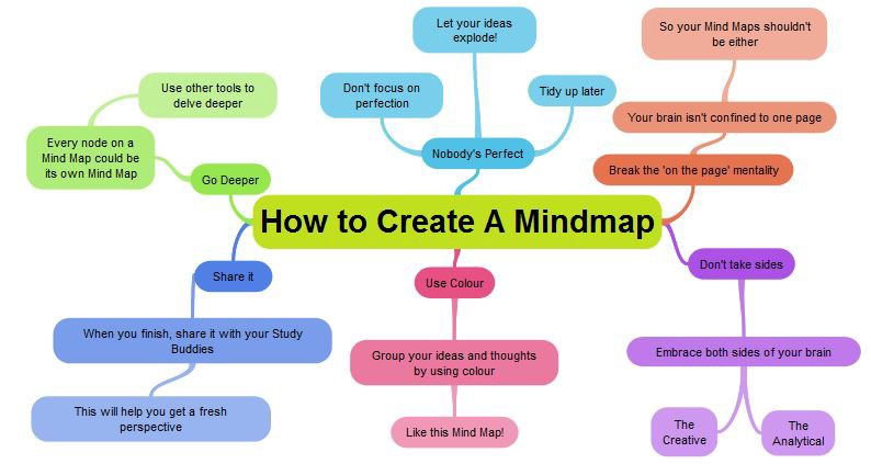 Make A Mind Map 3 Amazing Tools to Create Mind Maps – EduTechReviews – Medium Make A Mind Map