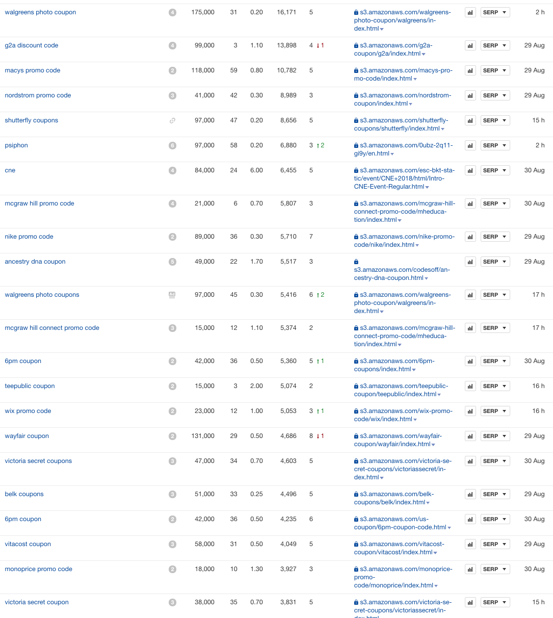 How one website exploited amazon s3 to outrank everyone on google would be indicative that those pdfs have valuable information in them thus maybe something to create interesting content around for one of my sites fandeluxe Image collections