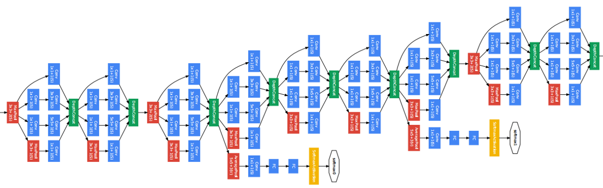 An Intuitive Guide To Deep Network Architectures  U2013 Towards Data Science