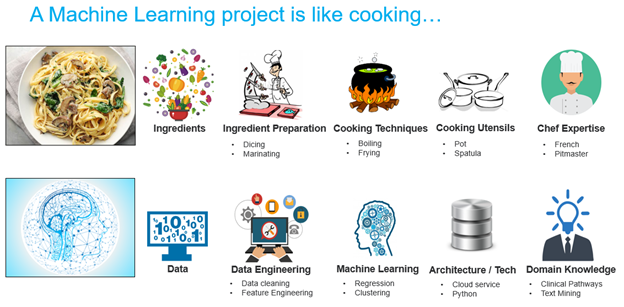 How to explain the components of machine learning projects
