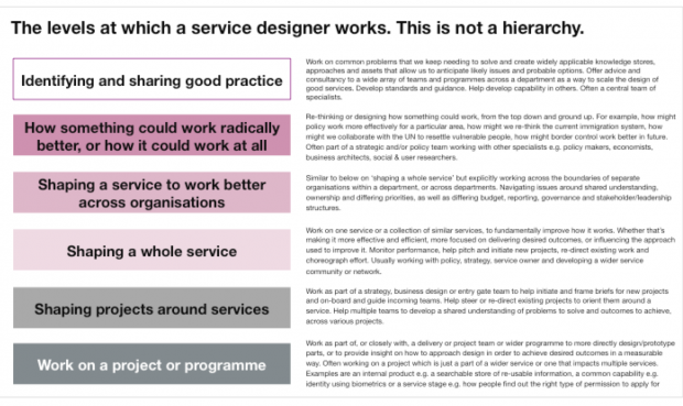 Where Do Service Designers Fit Within An Organisation
