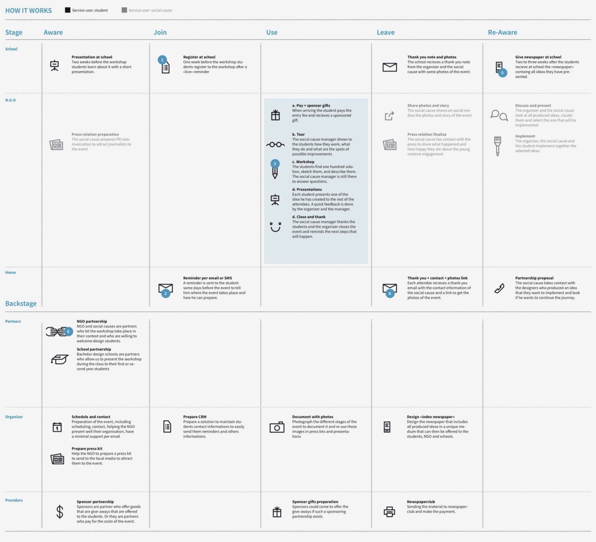 A blueprint for ideation service design magazine a service blueprint made for the shit ideas for making good project malvernweather Image collections
