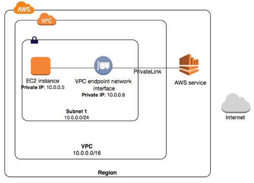aws and vpc endpoints privatelinks netscylla cyber security medium