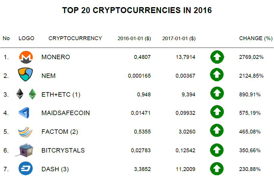 list of all cryptocurrencies with prices