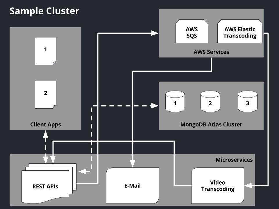 Scaling Node.js Apps with AWS ECS and Microservices
