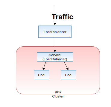 Routing external traffic into my Kubernetes services