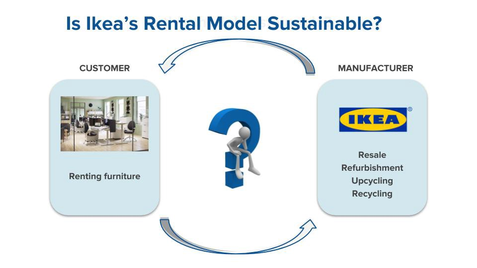 Is Ikeas New Rental Model Sustainable Raz Godelnik Medium