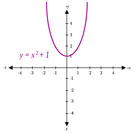 8826d96446 If the solutions to algebraic problems are where the graph crosses the  x-axis, what are the solutions to a graph like this? Do they simply not  exist?