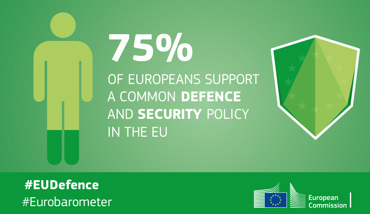 European Views Clear Support For A Common Security And Defence Policy Data According To This Eu Citizens Give Great