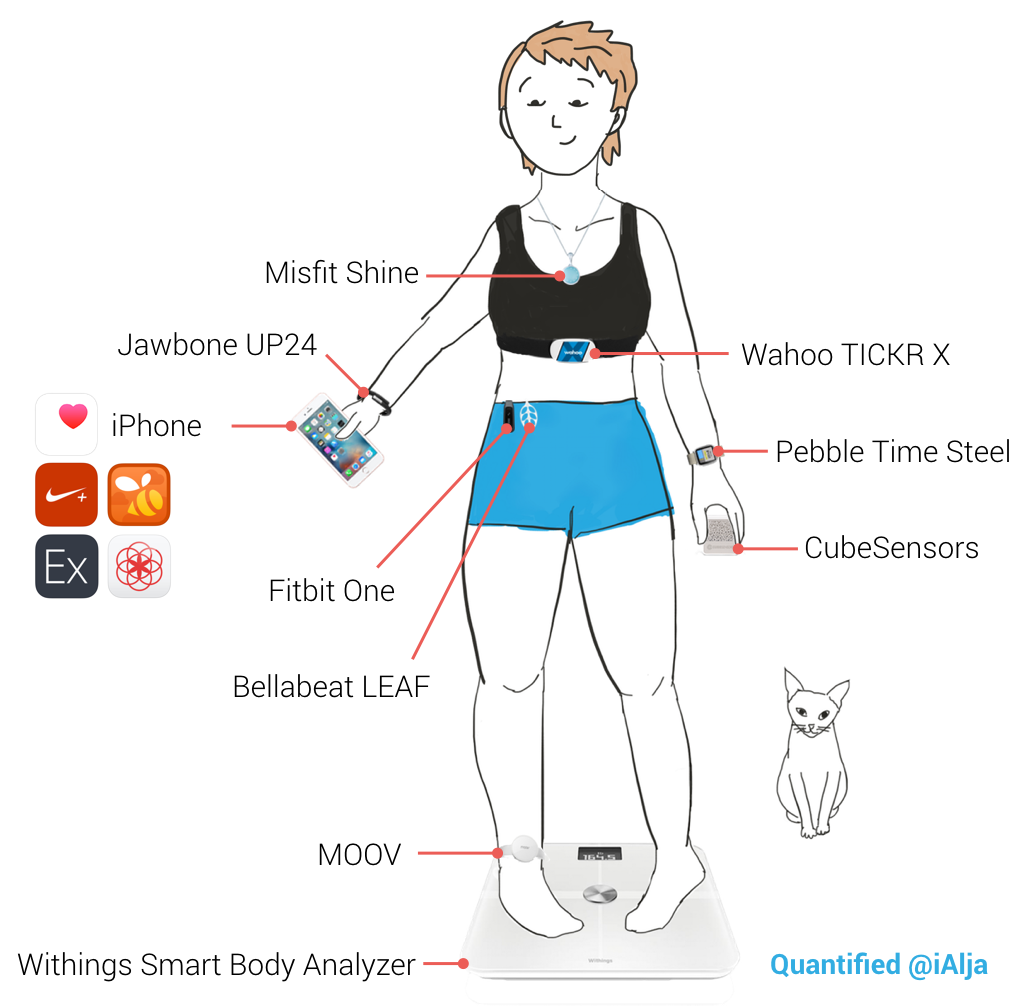 The Wearables And Apps I Use For Self Tracking Part 2