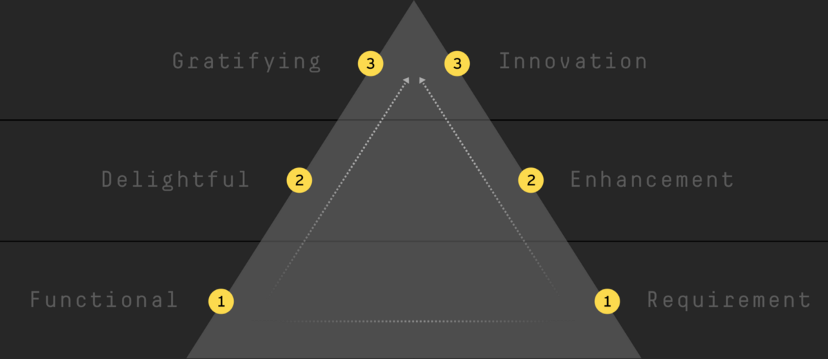 A tiered approach to digital product feature ideation